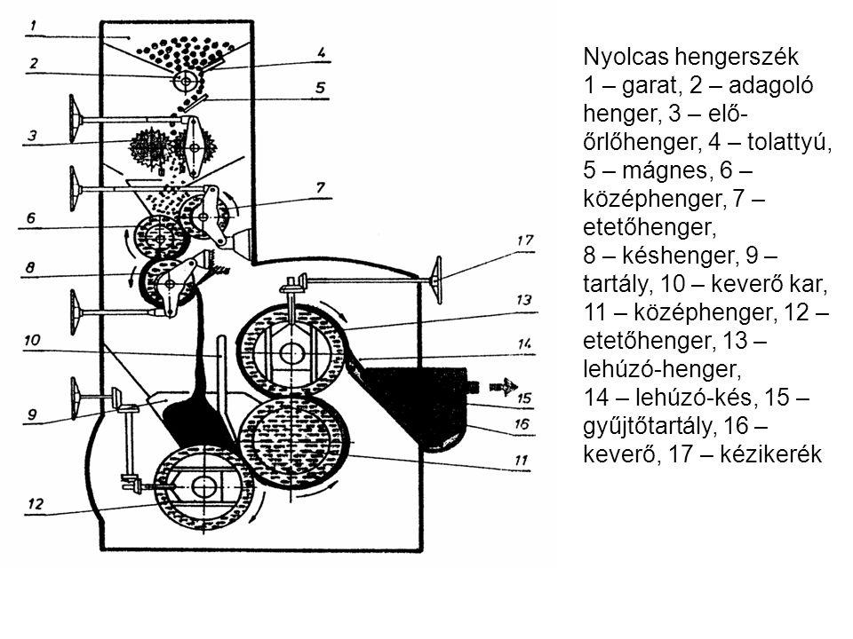 Nyolcas hengerszék 1 – garat, 2 – adagoló henger, 3 – elő-őrlőhenger, 4 – tolattyú, 5 – mágnes, 6 – középhenger, 7 – etetőhenger,