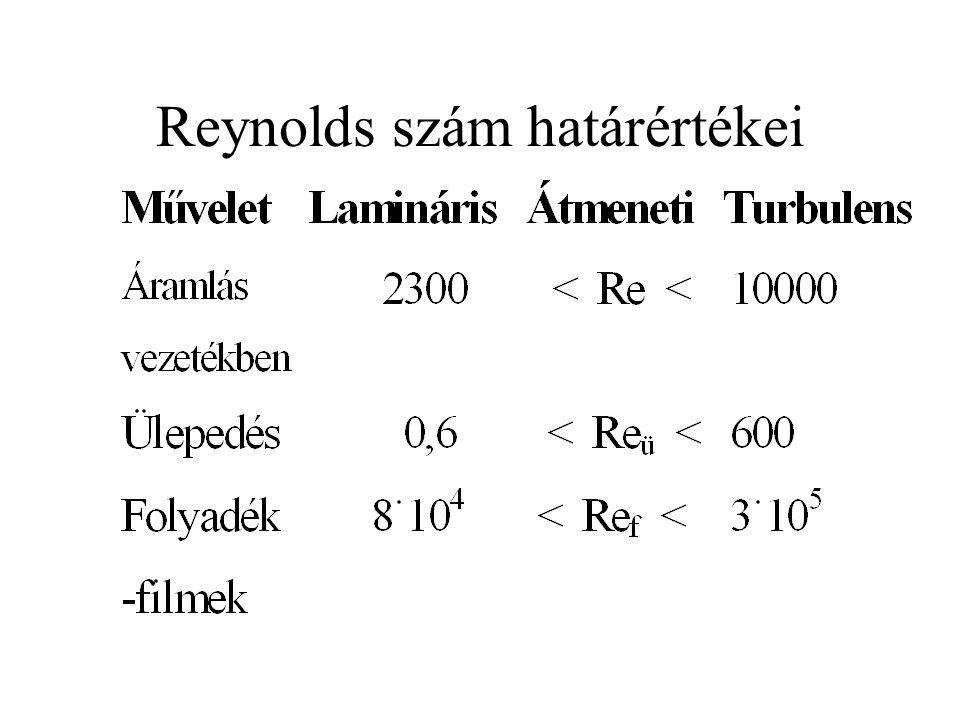 Reynolds szám határértékei