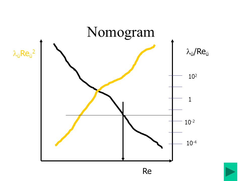 Nomogram ü/Reü üReü2 102 1 10-2 10-4 Re