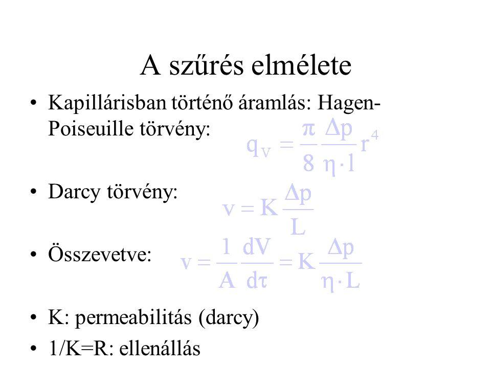 A szűrés elmélete Kapillárisban történő áramlás: Hagen- Poiseuille törvény: Darcy törvény: Összevetve: