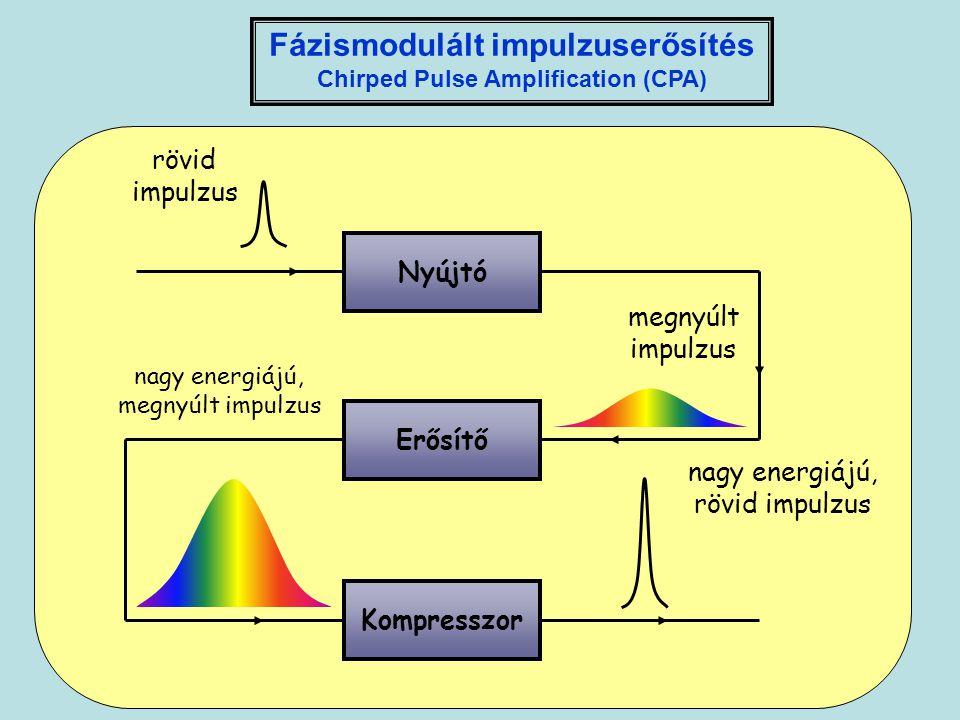 Fázismodulált impulzuserősítés Chirped Pulse Amplification (CPA)