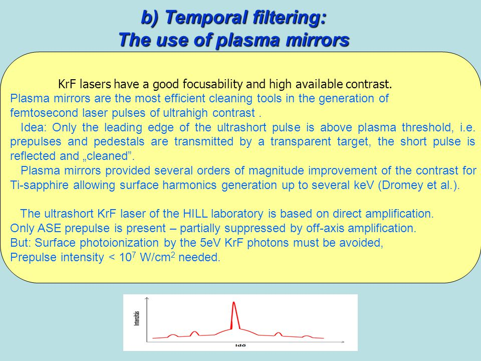 b) Temporal filtering: The use of plasma mirrors