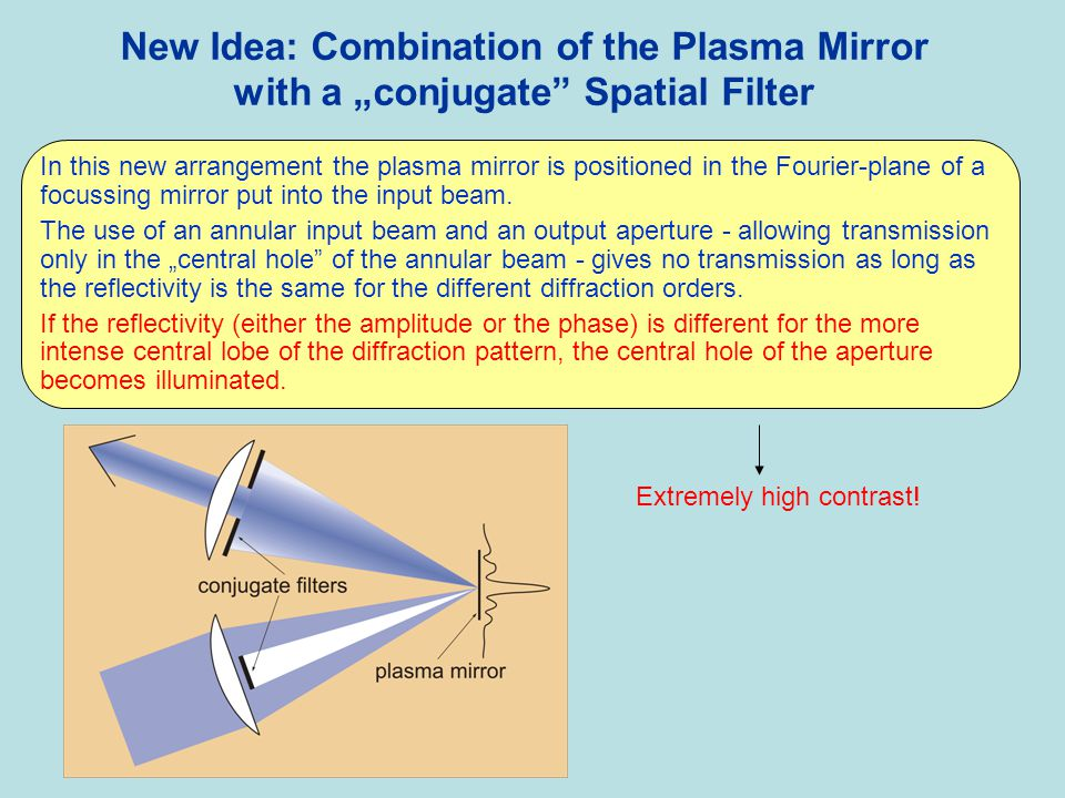 "New Idea: Combination of the Plasma Mirror with a ""conjugate Spatial Filter"