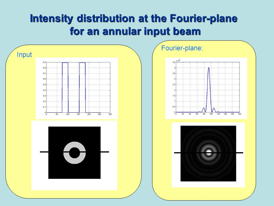 Intensity distribution at the Fourier-plane for an annular input beam