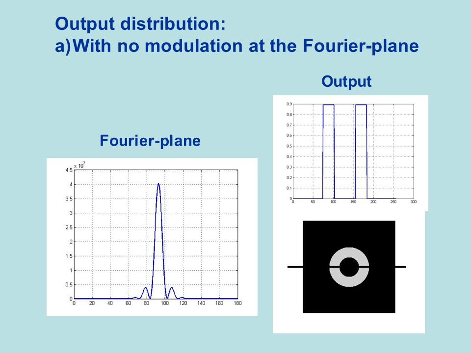 With no modulation at the Fourier-plane
