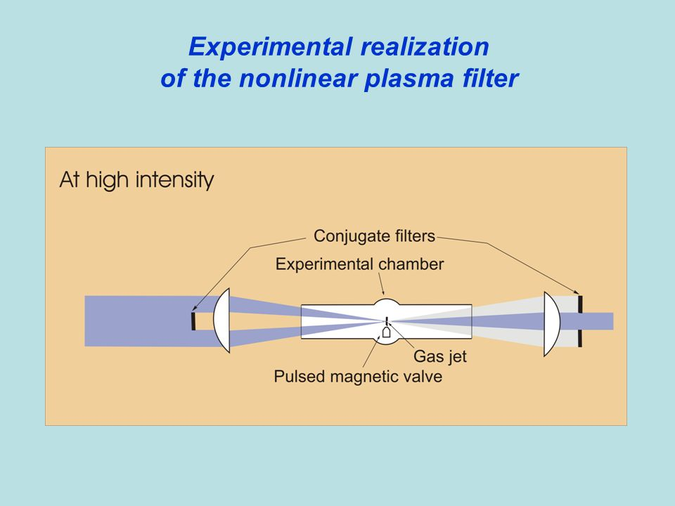 Experimental realization of the nonlinear plasma filter