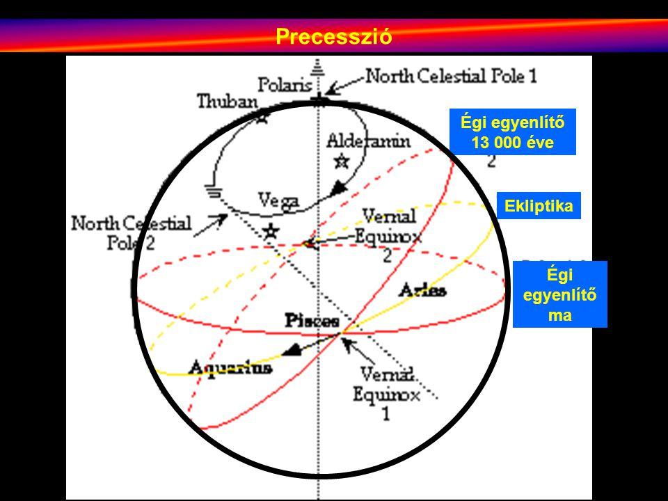 Precesszió Égi egyenlítő 13 000 éve Ekliptika Égi egyenlítő ma