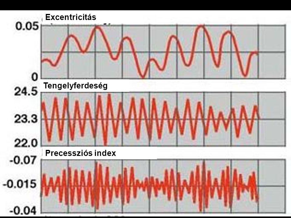 Excentricitás Tengelyferdeség Precessziós index