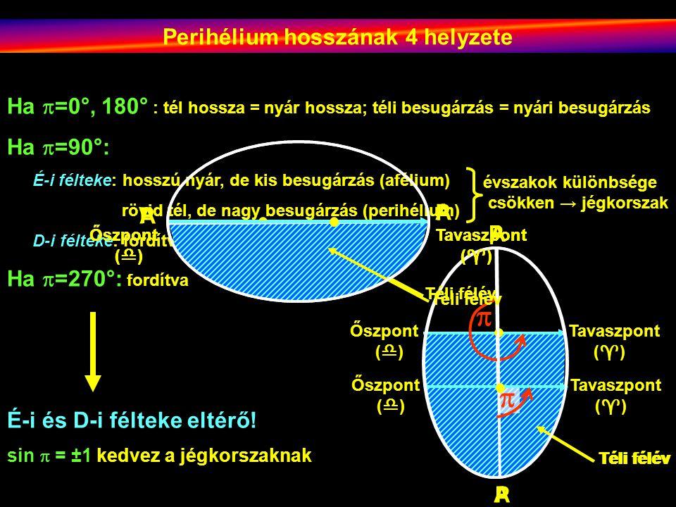 Perihélium hosszának 4 helyzete