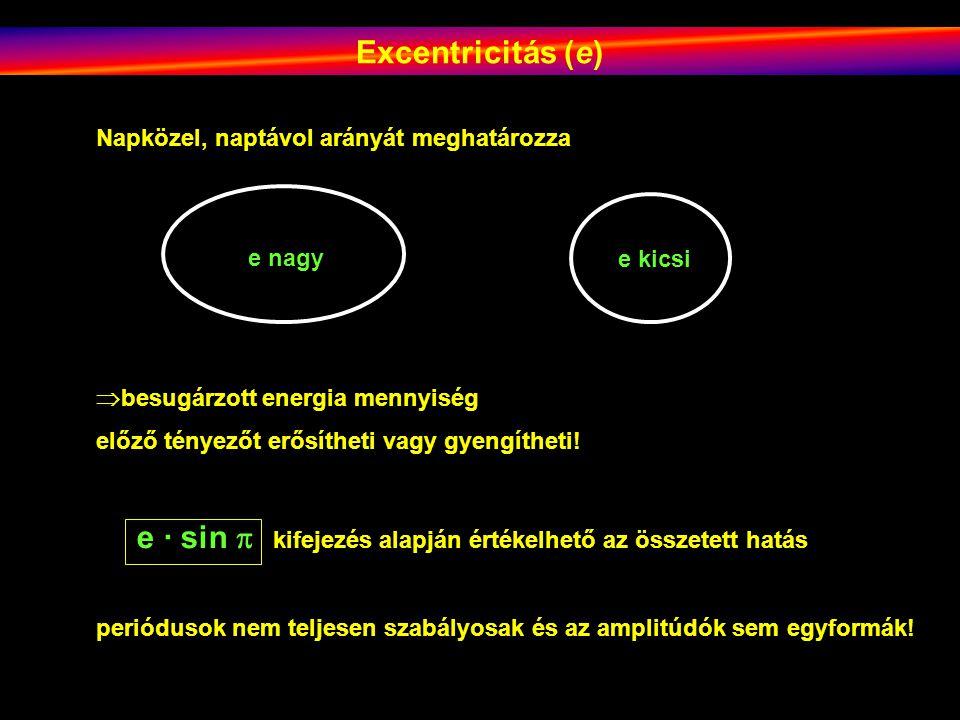 Excentricitás (e) Napközel, naptávol arányát meghatározza