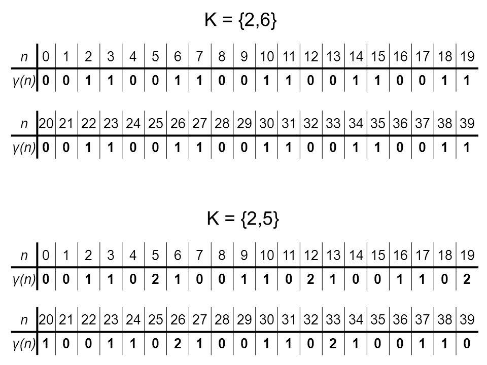 K = {2,6} n. 1. 2. 3. 4. 5. 6. 7. 8. 9. 10. 11. 12. 13. 14. 15. 16. 17. 18. 19. γ(n)