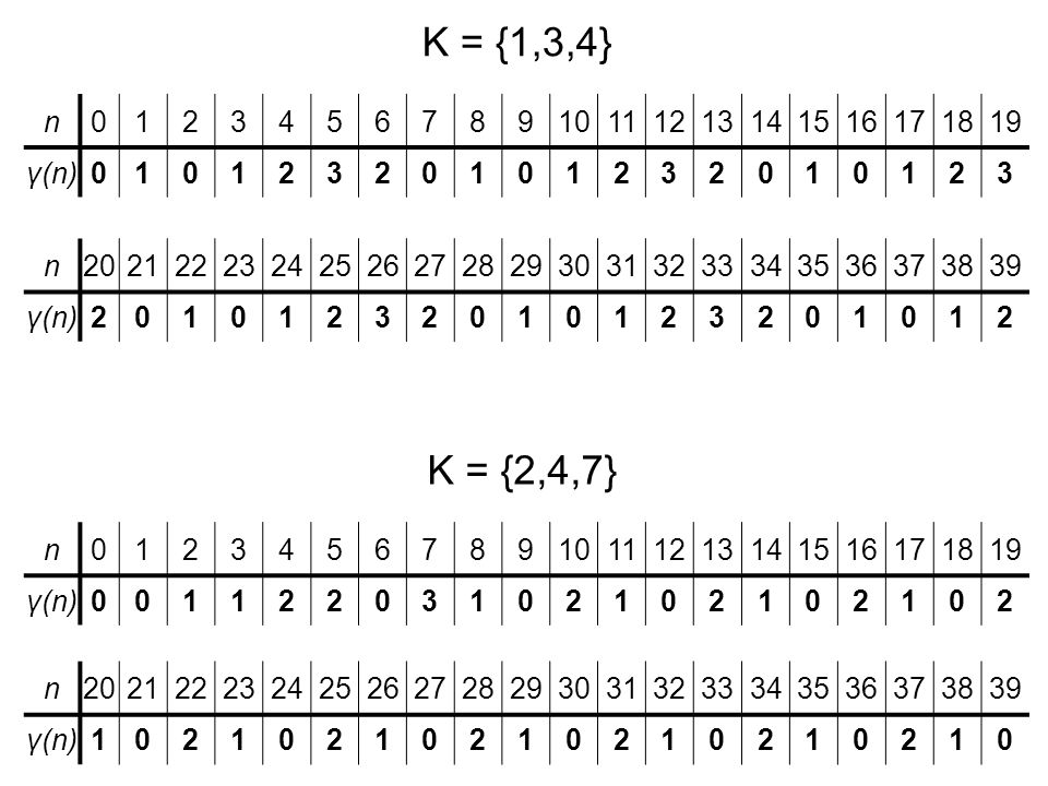 K = {1,3,4} n. 1. 2. 3. 4. 5. 6. 7. 8. 9. 10. 11. 12. 13. 14. 15. 16. 17. 18. 19.