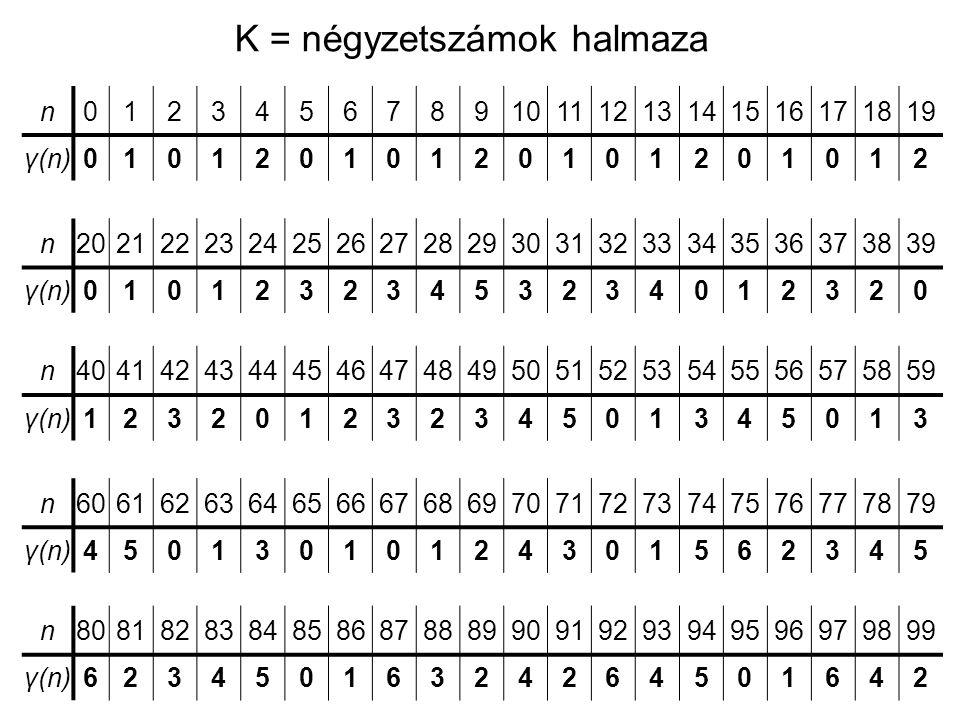 K = négyzetszámok halmaza