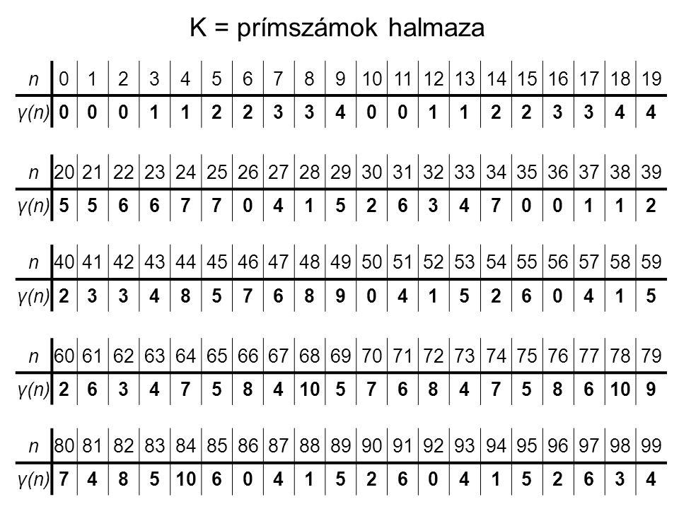 K = prímszámok halmaza n 1 2 3 4 5 6 7 8 9 10 11 12 13 14 15 16 17 18