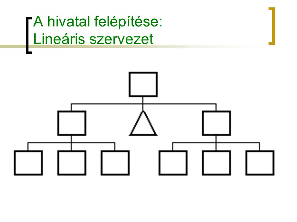 A hivatal felépítése: Lineáris szervezet