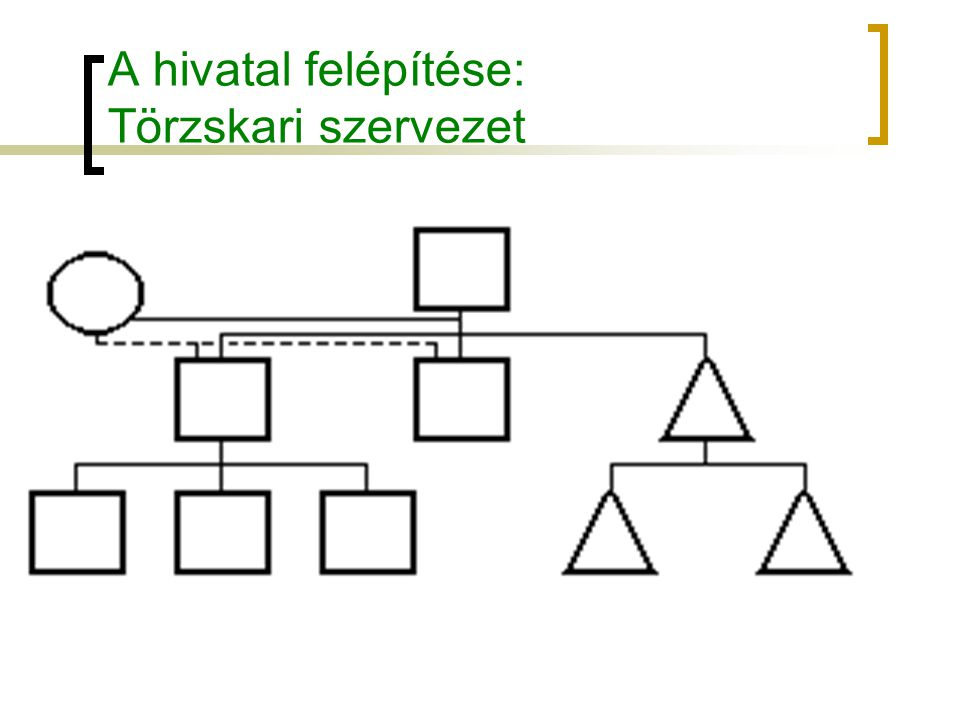 A hivatal felépítése: Törzskari szervezet