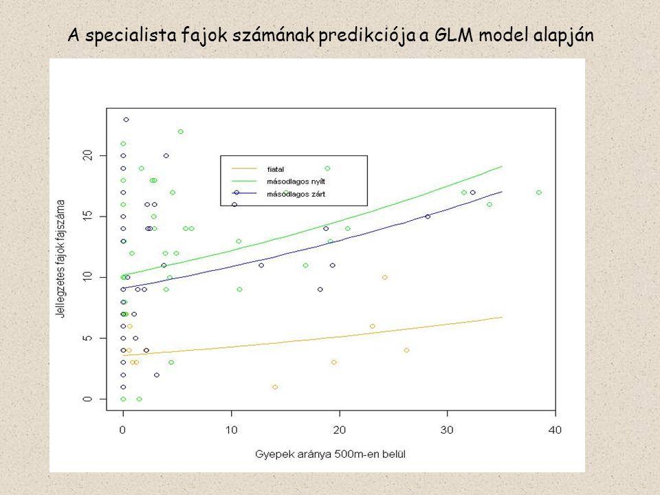 A specialista fajok számának predikciója a GLM model alapján
