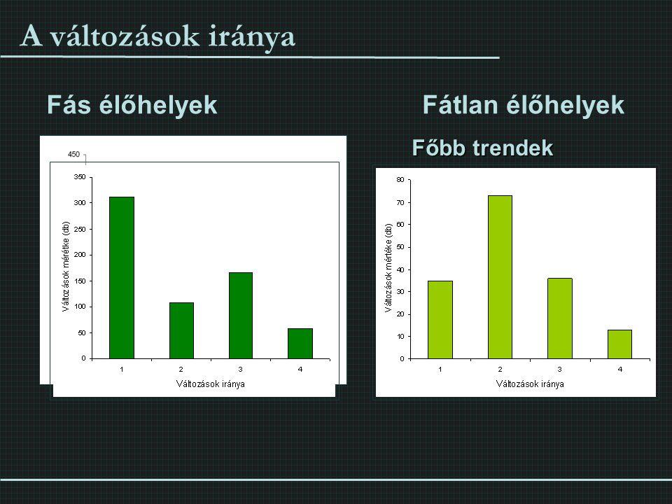 A változások iránya Fás élőhelyek Fátlan élőhelyek Főbb trendek