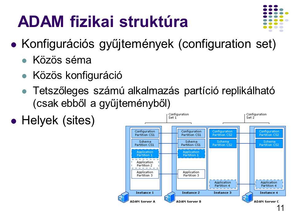 ADAM fizikai struktúra