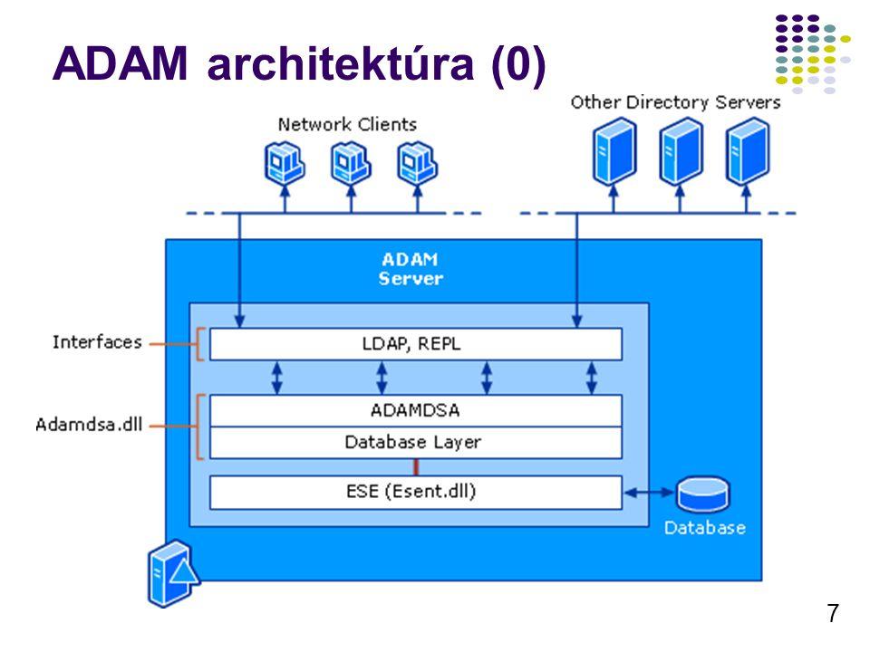 ADAM architektúra (0)