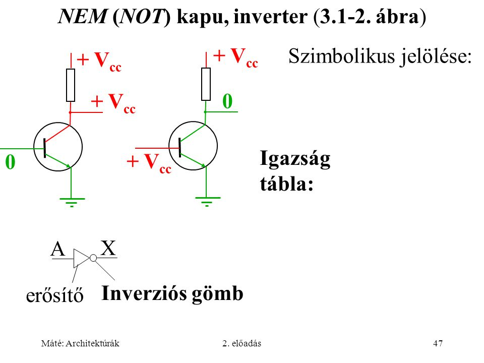 NEM (NOT) kapu, inverter (3.1-2. ábra)