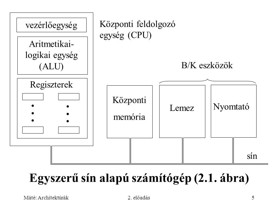 . . Egyszerű sín alapú számítógép (2.1. ábra)