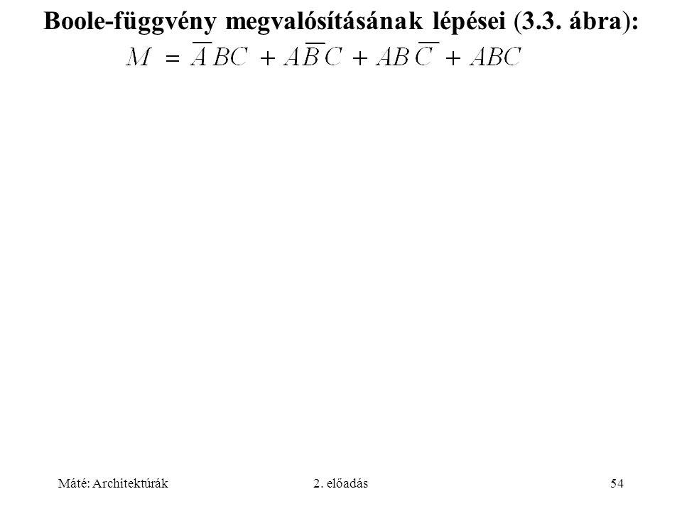 Boole-függvény megvalósításának lépései (3.3. ábra):