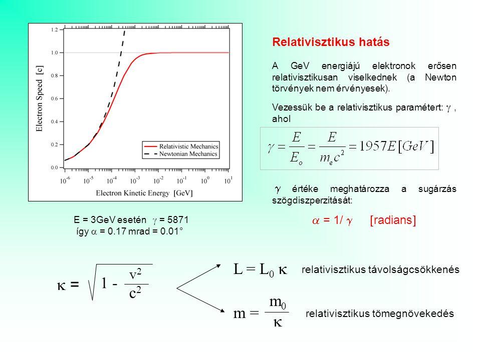 L = L0 k 1 - k = c2 m0 m = k v2 Relativisztikus hatás