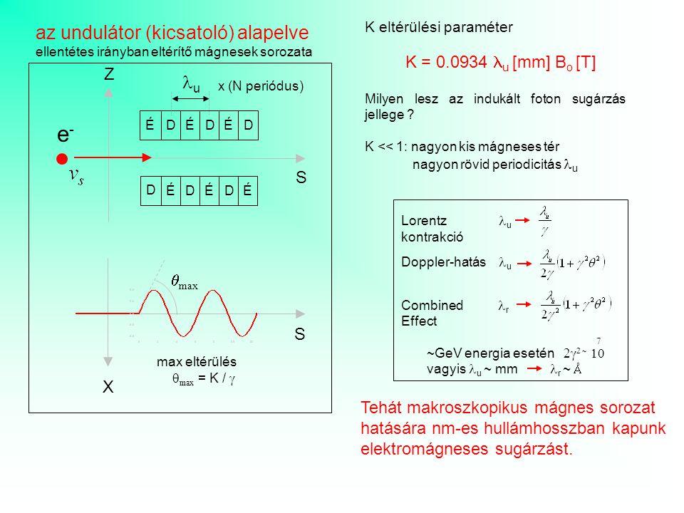 e- az undulátor (kicsatoló) alapelve lu Z S qmax S X