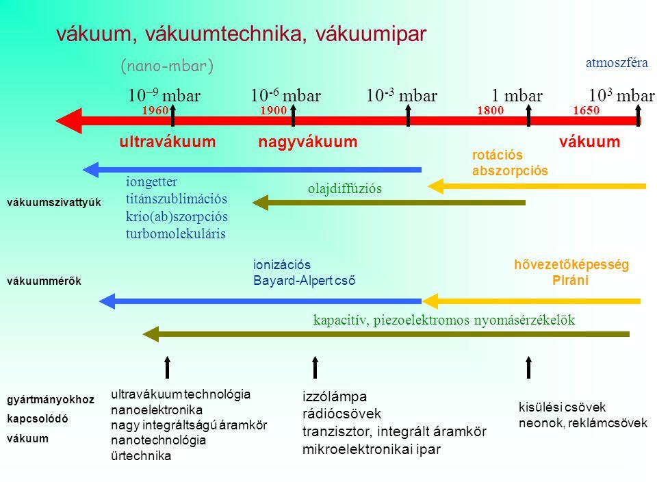 vákuum, vákuumtechnika, vákuumipar