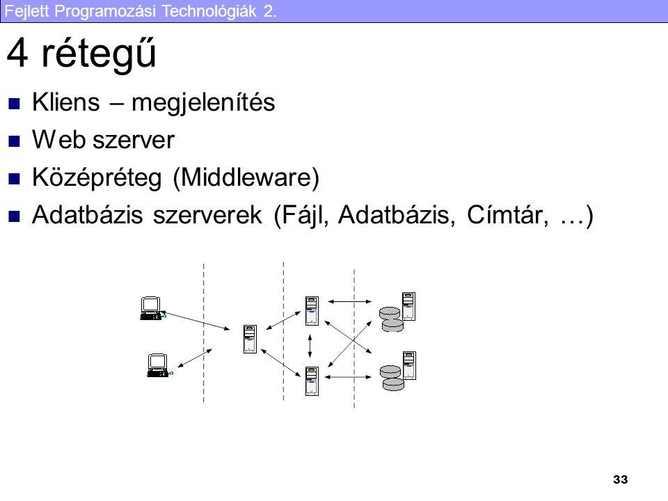 4 rétegű Kliens – megjelenítés Web szerver Középréteg (Middleware)