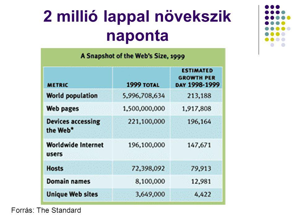 2 millió lappal növekszik naponta