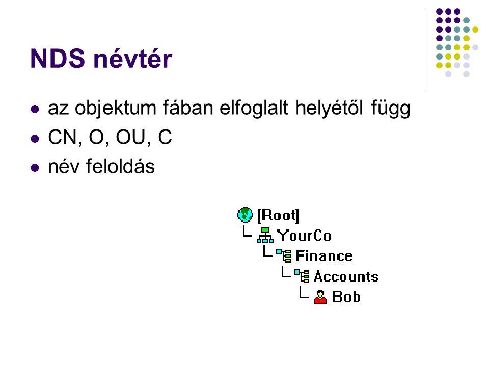 NDS névtér az objektum fában elfoglalt helyétől függ CN, O, OU, C