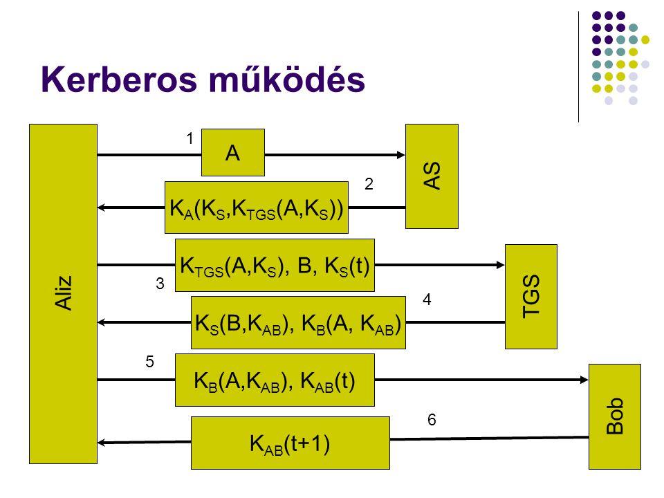 Kerberos működés A AS KA(KS,KTGS(A,KS)) Aliz KTGS(A,KS), B, KS(t) TGS