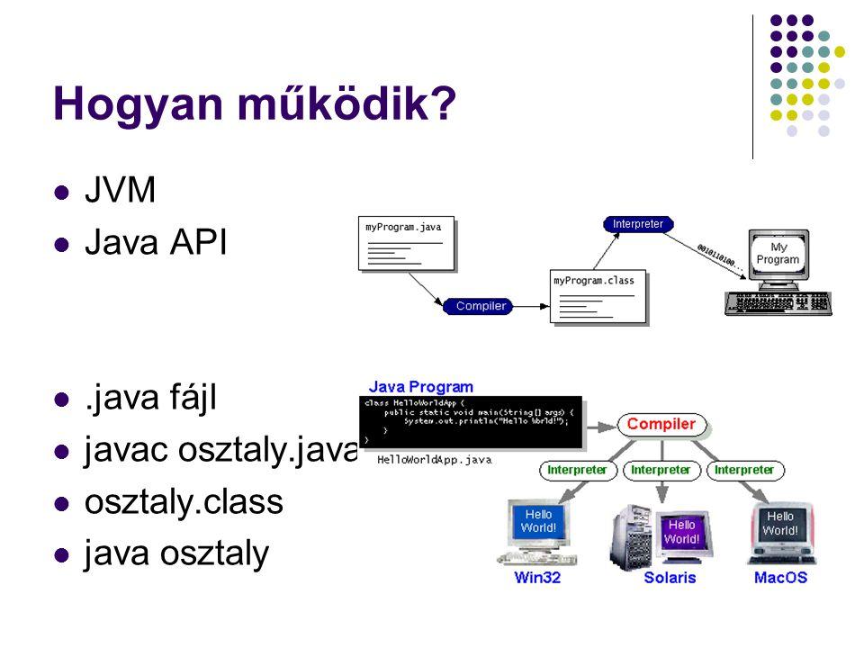 Hogyan működik JVM Java API .java fájl javac osztaly.java
