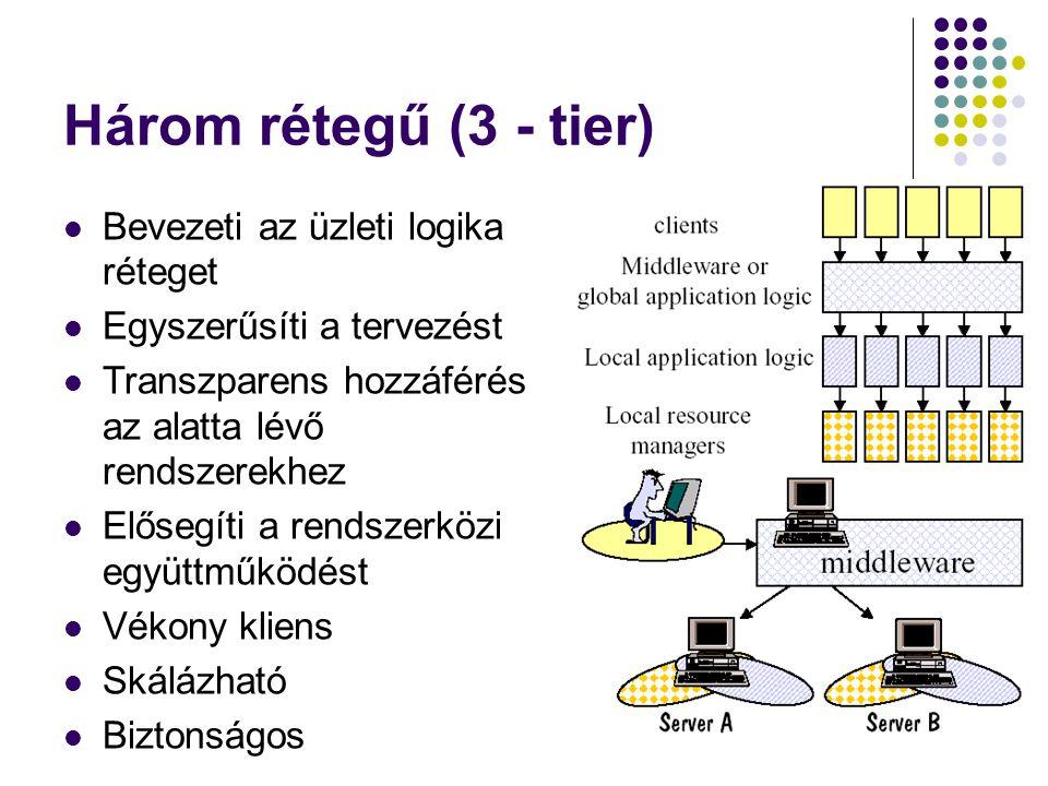 Három rétegű (3 - tier) Bevezeti az üzleti logika réteget