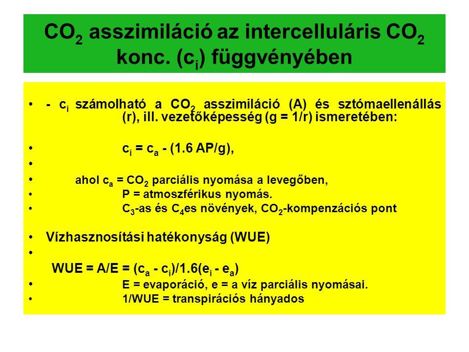 CO2 asszimiláció az intercelluláris CO2 konc. (ci) függvényében
