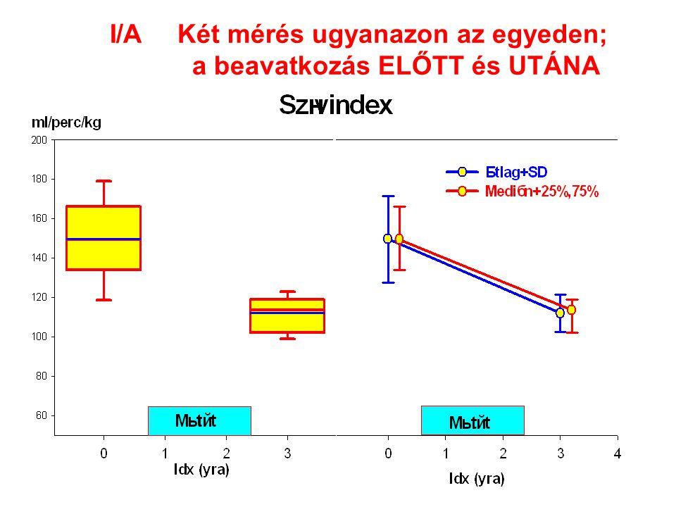 I/A Két mérés ugyanazon az egyeden; a beavatkozás ELŐTT és UTÁNA