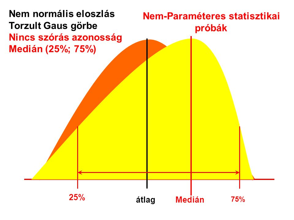 Nem-Paraméteres statisztikai