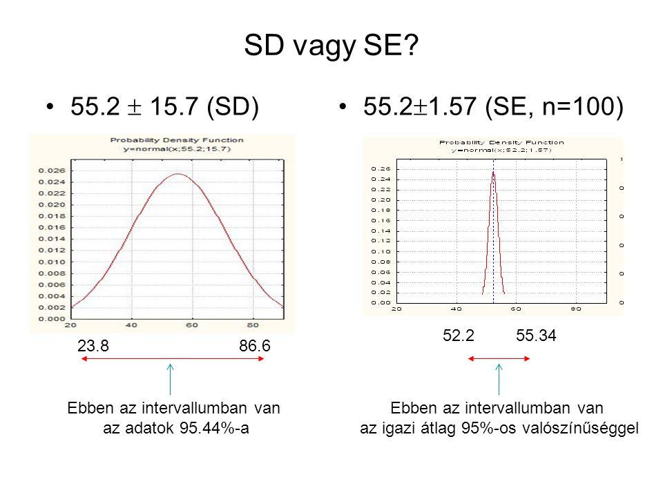 SD vagy SE 55.2  15.7 (SD) 55.21.57 (SE, n=100) 52.2 55.34 23.8