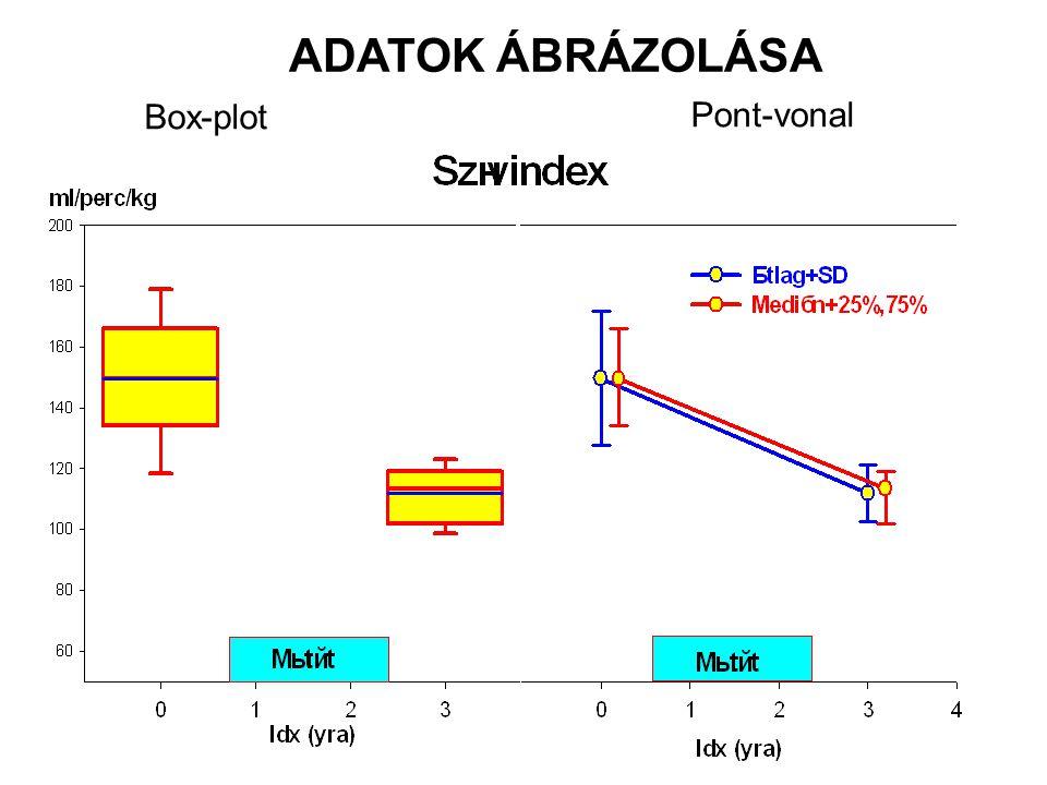 ADATOK ÁBRÁZOLÁSA Box-plot Pont-vonal