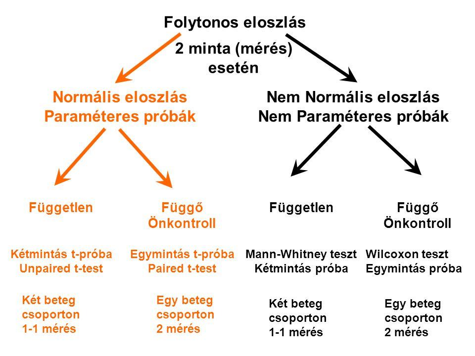 Nem Paraméteres próbák