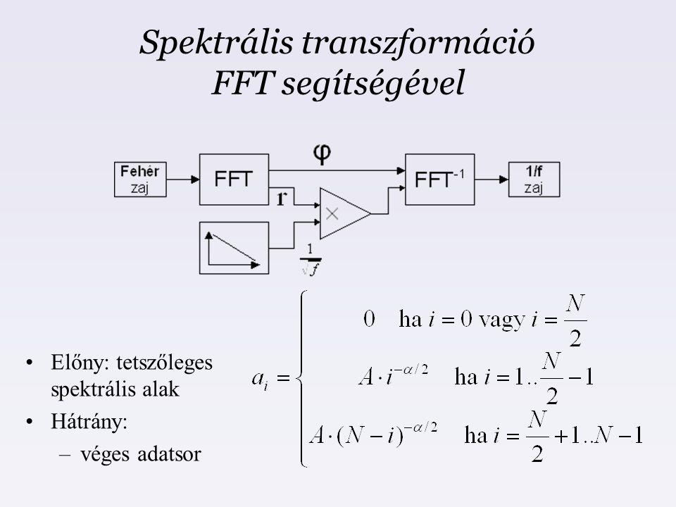 Spektrális transzformáció FFT segítségével
