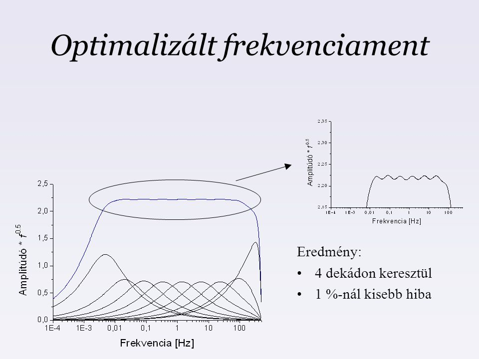 Optimalizált frekvenciament