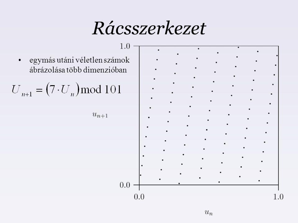 Rácsszerkezet egymás utáni véletlen számok ábrázolása több dimenzióban