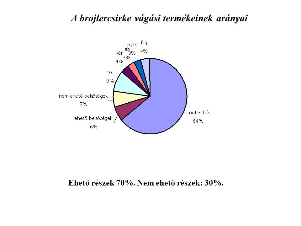 A brojlercsirke vágási termékeinek arányai