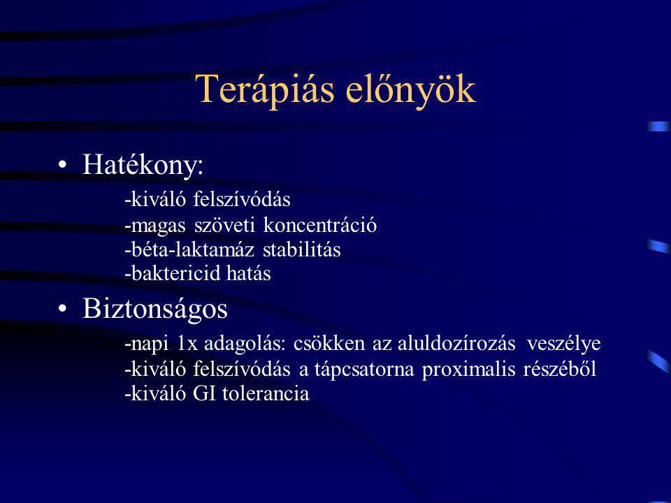 Terápiás előnyök Hatékony: -kiváló felszívódás -magas szöveti koncentráció -béta-laktamáz stabilitás -baktericid hatás.