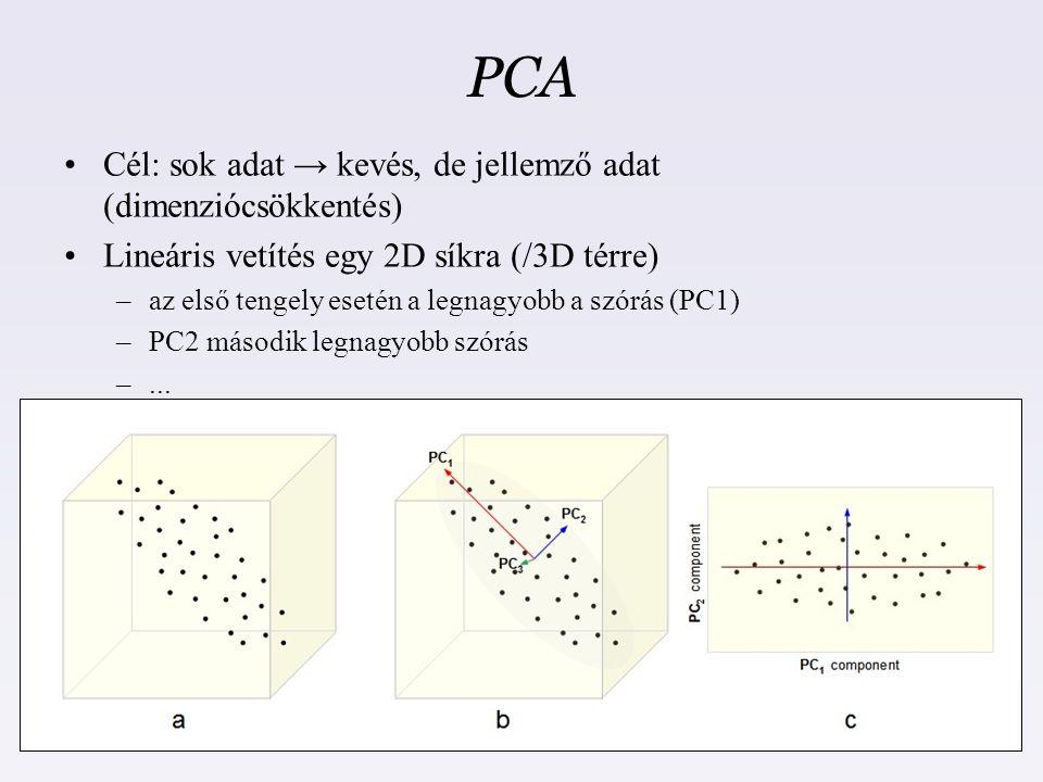 PCA Cél: sok adat → kevés, de jellemző adat (dimenziócsökkentés)