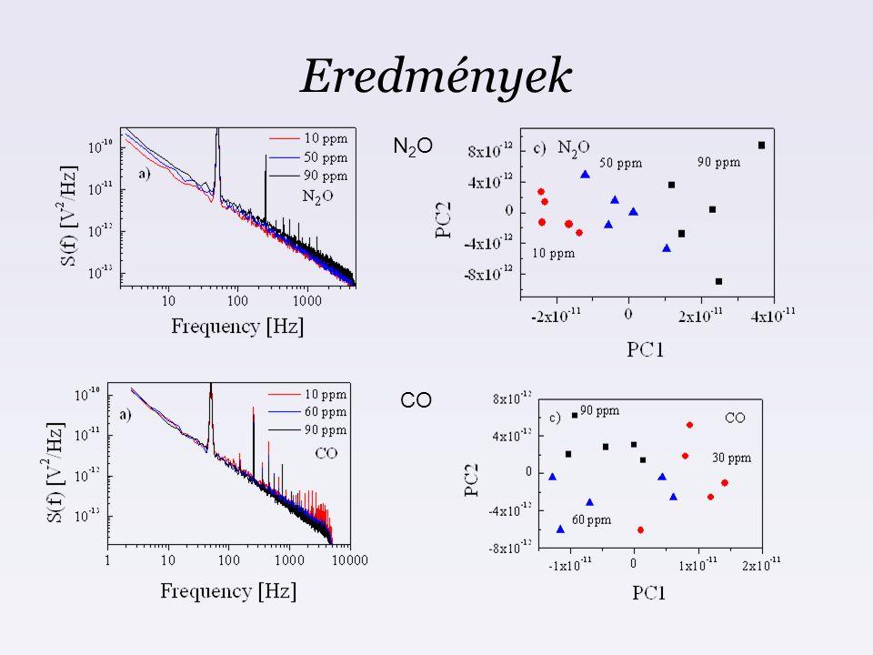 Eredmények N2O CO