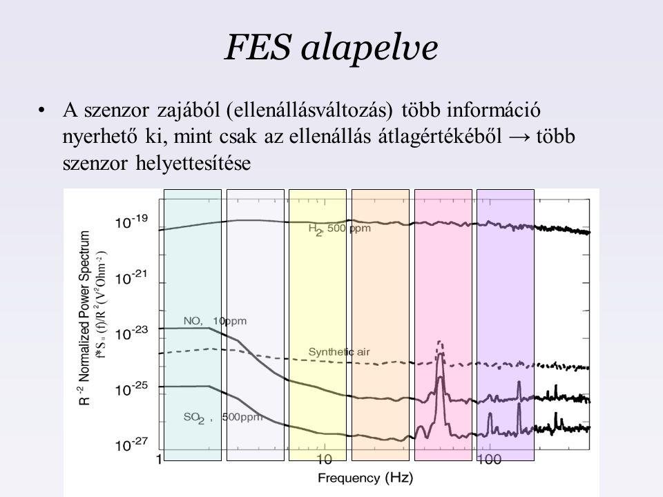 FES alapelve A szenzor zajából (ellenállásváltozás) több információ nyerhető ki, mint csak az ellenállás átlagértékéből → több szenzor helyettesítése.